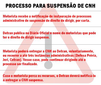 CNH digital estará disponível em fevereiro no Paraná