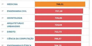 SISU: Veja as maiores notas de cortes da UFPI, UESPI e IFPI